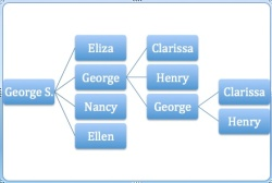 The Ingalls' Family Tree